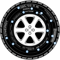 Colchester Tyres Guide To Tyre Wall
